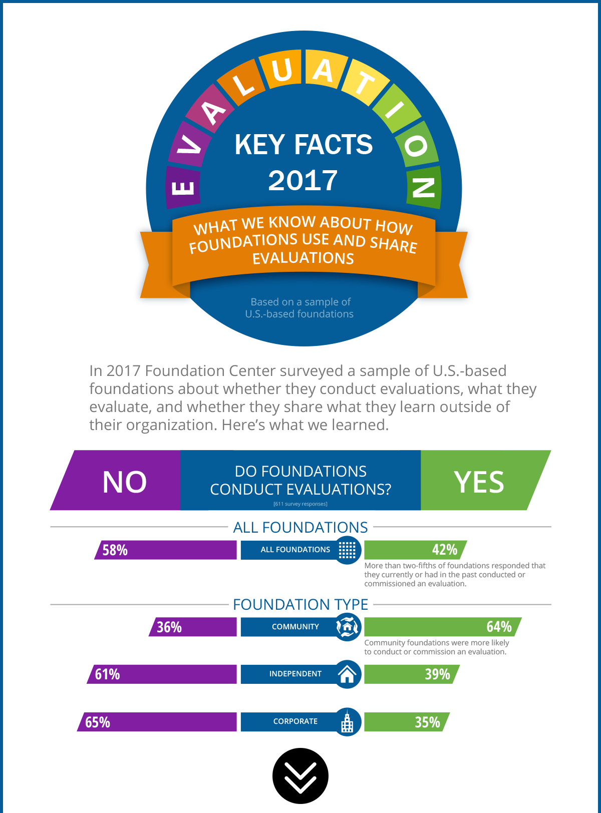 Key Facts on Foundation Evaluation, 2017